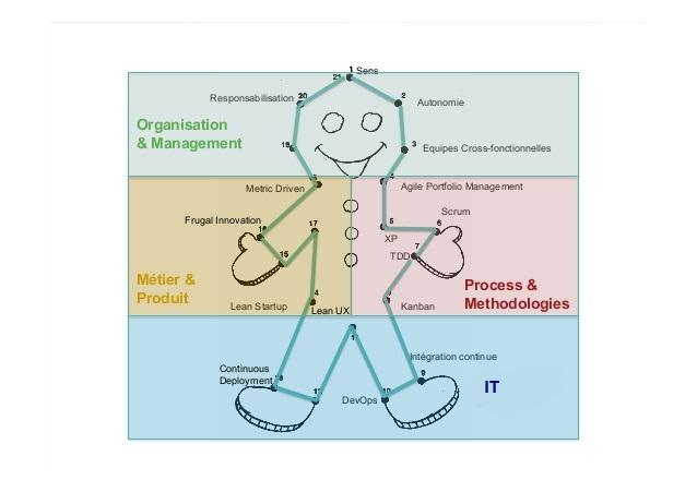 Transformation des organisations